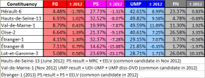 Legislative by-elections since June 2012, comparison chart (own work)