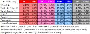 Legislative by-elections since June 2012, comparison chart (own work)
