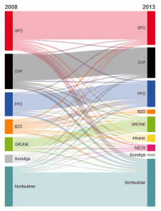 Vote transfer analysis, 2008-2013 (source: ORF/SORA)
