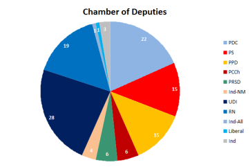Composition, by party, of the Cámara de Diputados (2014-2018)
