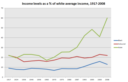 Black, Coloured and Asian average income per capita as a % of white income (=100), 1917-2008