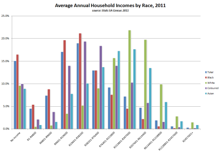 Average annual household incomes by race, 2011 (source: 2011 Census, own graph)