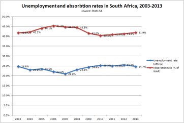 Official unemployment and absorption rates in South Africa since 2003 (source: Stats SA, own graph)