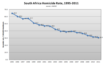 Homicide rates in the RSA  since 1995 (source: UNODC)