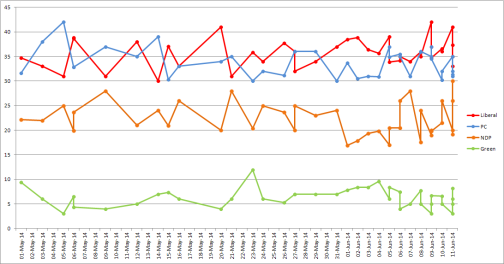 All opinion polls from all pollsters (eligible voters) during the Ontario 2014 election campaign (own graph)