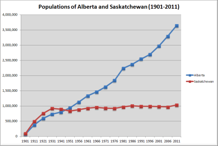 Populations of Alberta and Saskatchewan from 1901 to 2011 (own graph, data from StatsCan)