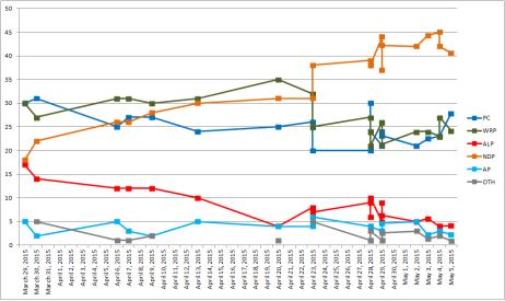 Ab 2015 polls