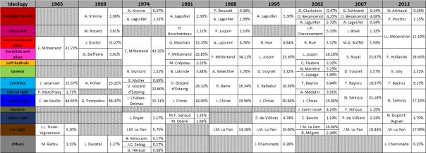 élections depuis 1965